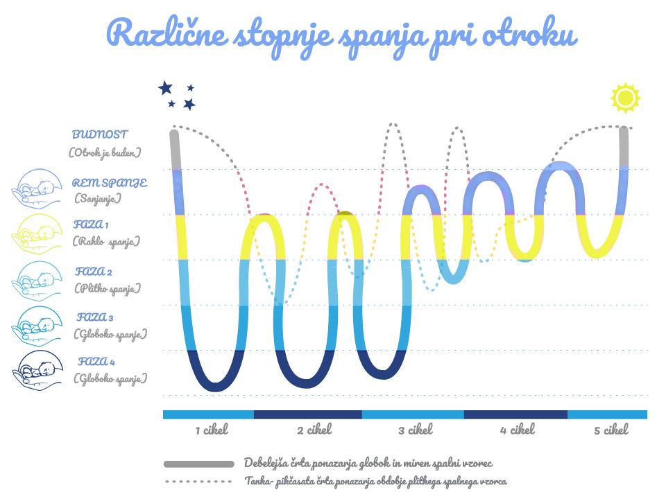Različne stopnje spanja pri otroku 123.png